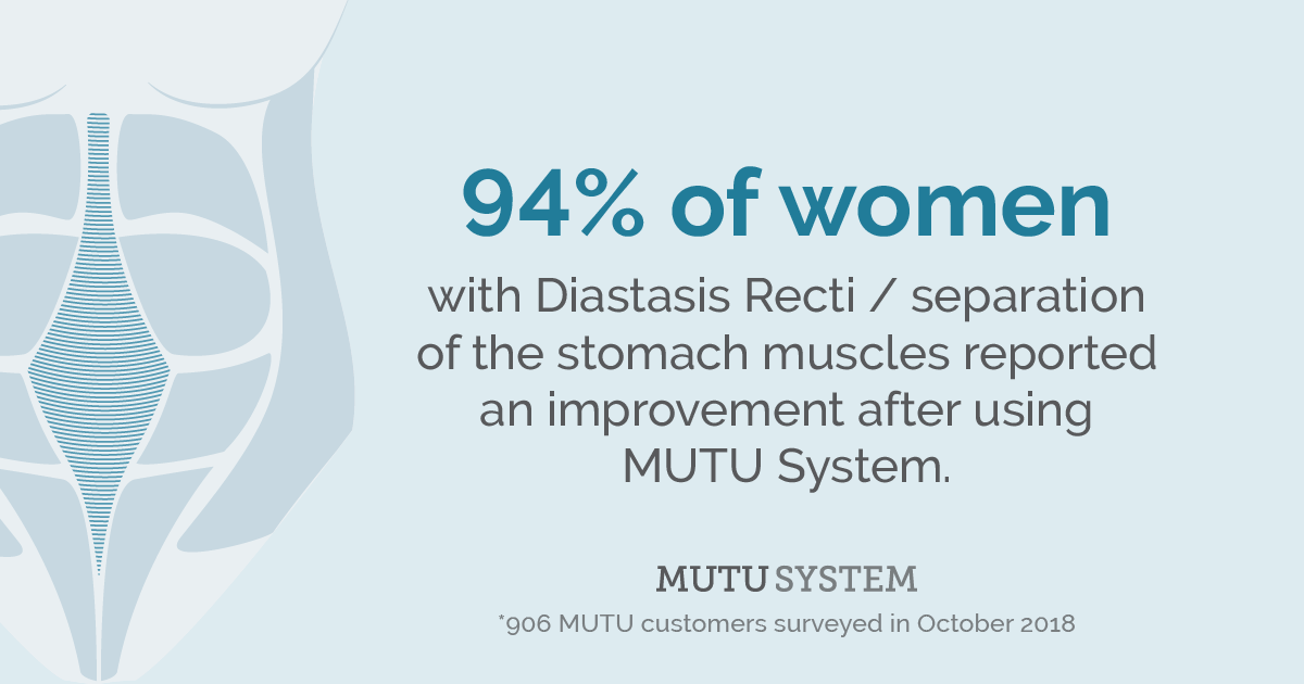94% of women with diastasis recti saw an improvement